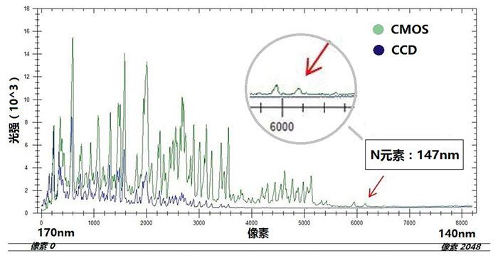 紫外元素强度对比